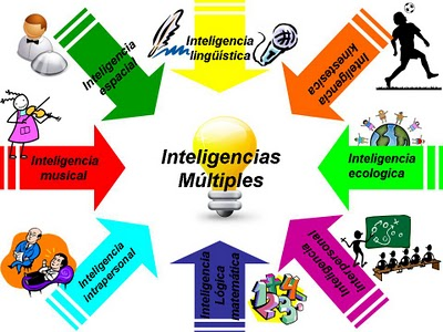 Inteligencias_multiples_2015_03_11_10_19_18