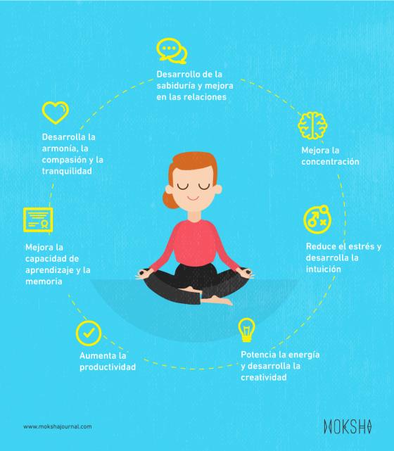 moksha_infografia-beneficios-meditación