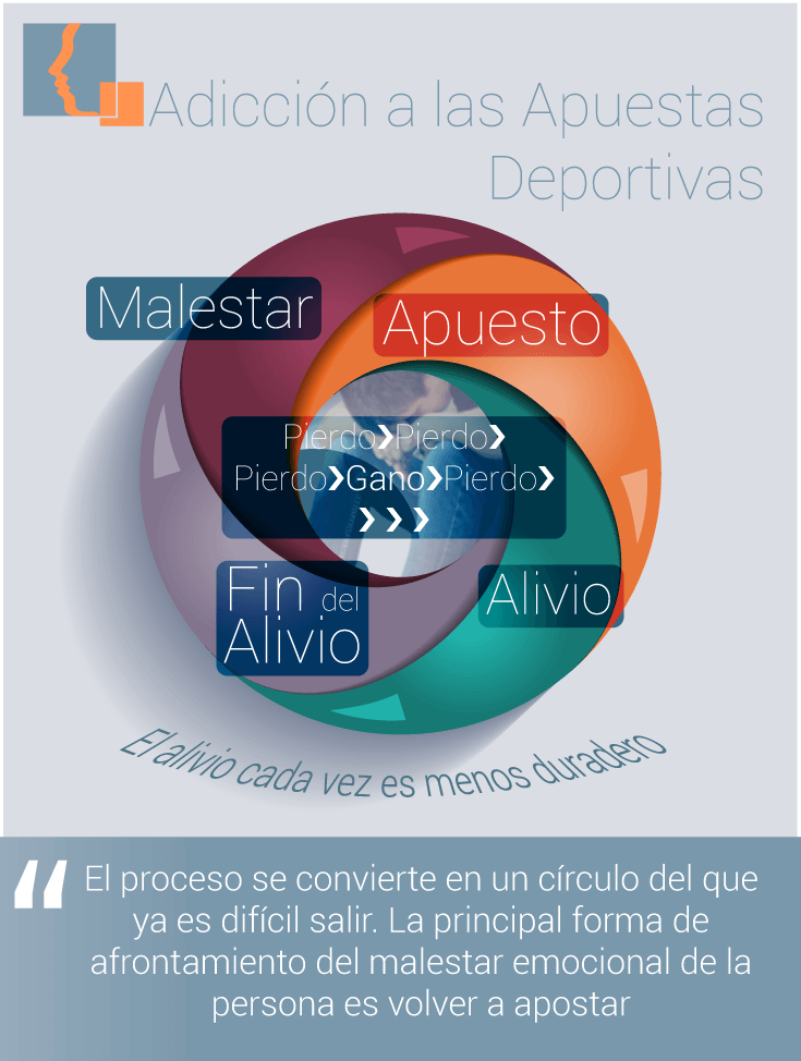 infografia-circulo-adiccion-apuestas-deportivas.png
